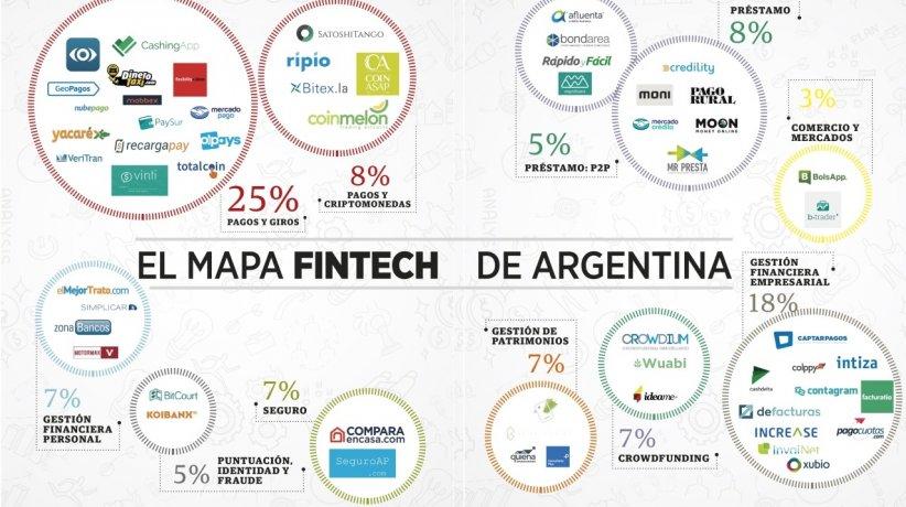 FINTECH-ARGENTINA
